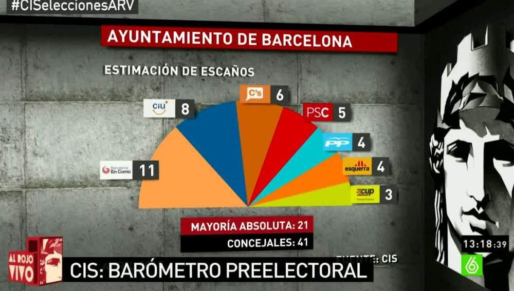 Barómetro del CIS sobre intención de voto en Ayuntamiento de Barcelona