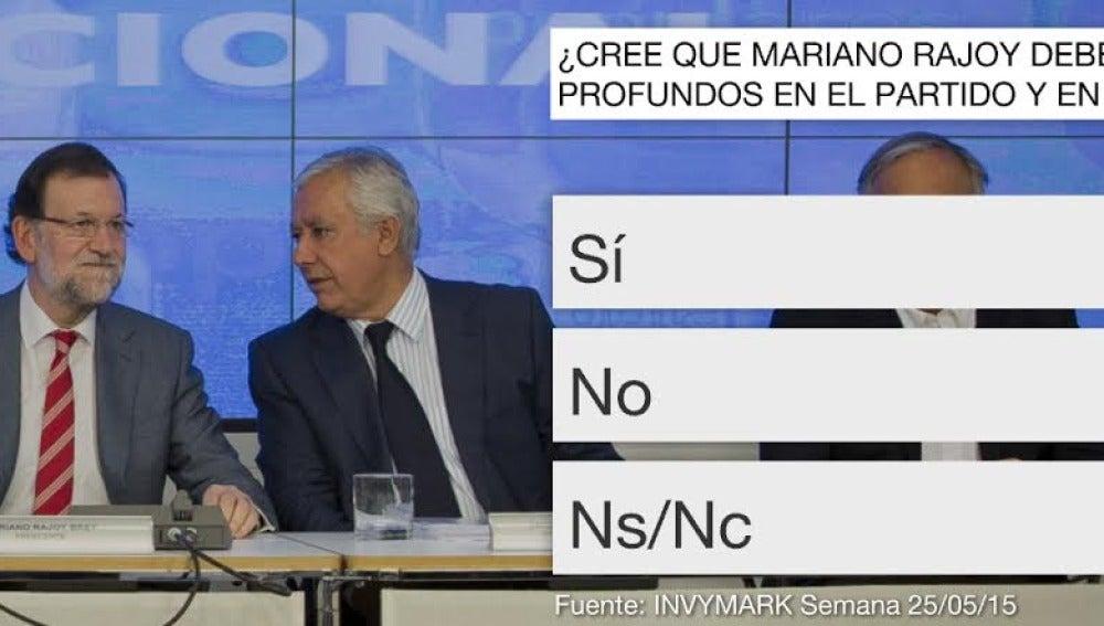 Barómetro laSexta Mariano Rajoy