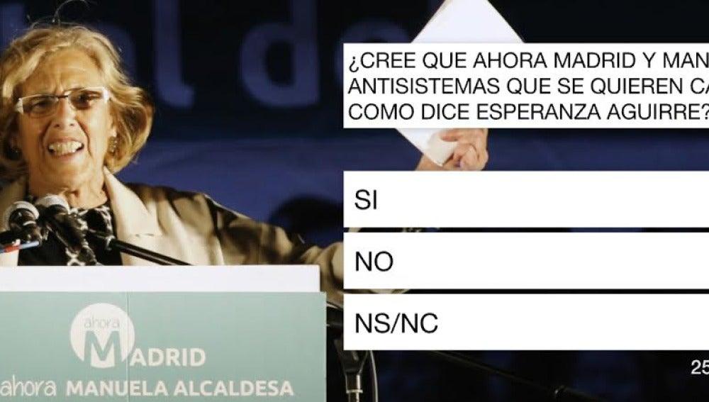 Barómetro laSexta Manuela Carmena