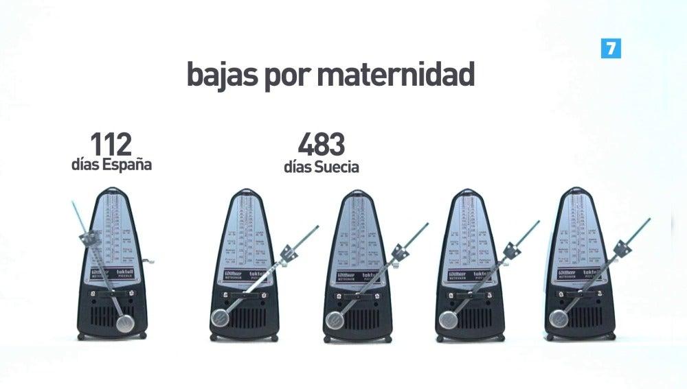 Bajas por maternidad en España y Suecia
