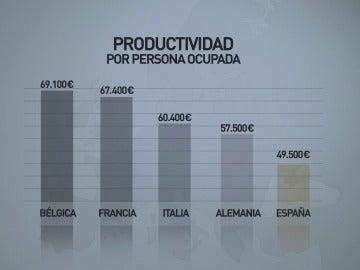 Productividad por persona ocupada