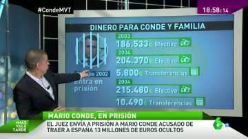 Las cuentas de Mario Conde