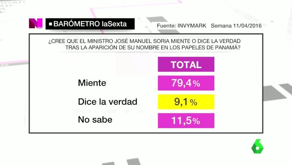 Casi el 80% de los encuestados cree que Soria miente