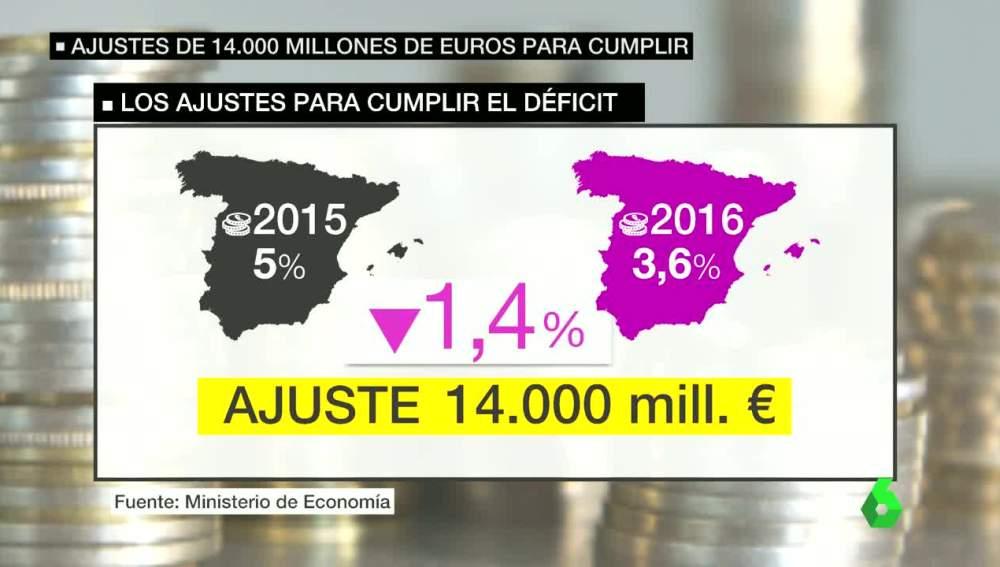 Ajustes por el incremento del déficit