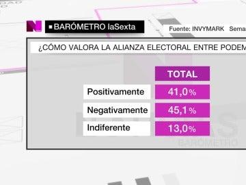 Un 45,1% de los encuestados por el barómetro de laSexta valora negativamente a Unidos Podemos