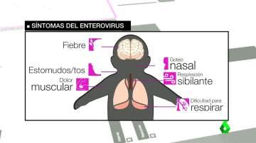Síntomas del enterovirus