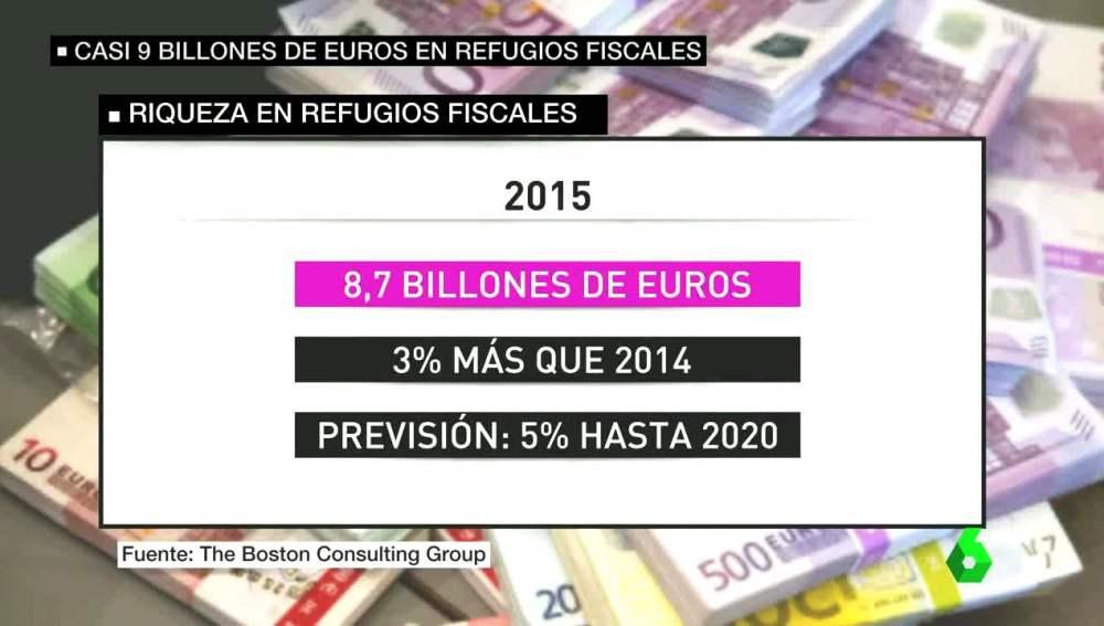 Dinero en refugios fiscales