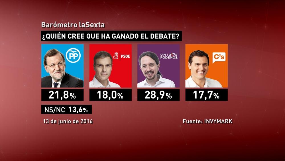 Resultados del barómetro del debate 13J