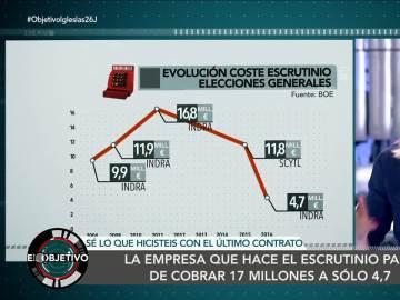 Evolución del coste del escrutinio