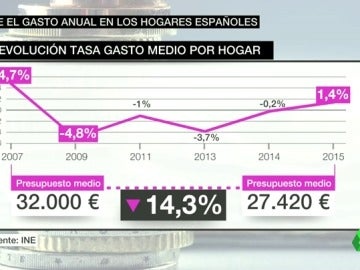 Frame 26.905794 de: Sube el gasto anual de las familias españolas por primera vez desde el inicio de la crisis