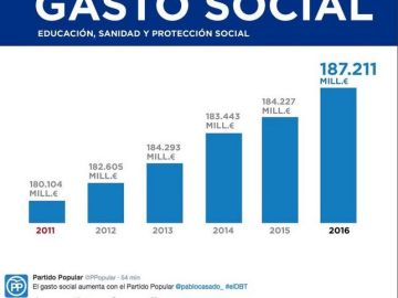 Imagen del gráfico en gasto social que mostró el PP durante el debate a siete