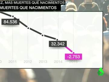 Gráfico de natalidad y mortalidad