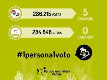 Campaña de Pacma para reformar la ley electoral