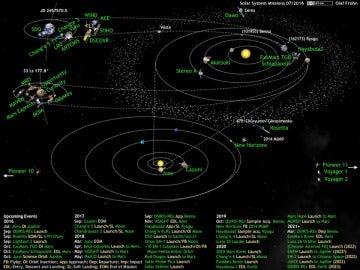 Misiones activas en el sistema solar