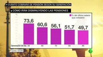 Frame 57.582416 de: pensiongeneraciones