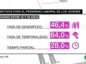 Los jóvenes españoles son los más pesimistas sobre su futuro