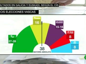 Frame 41.399577 de: cis gallego y vasco