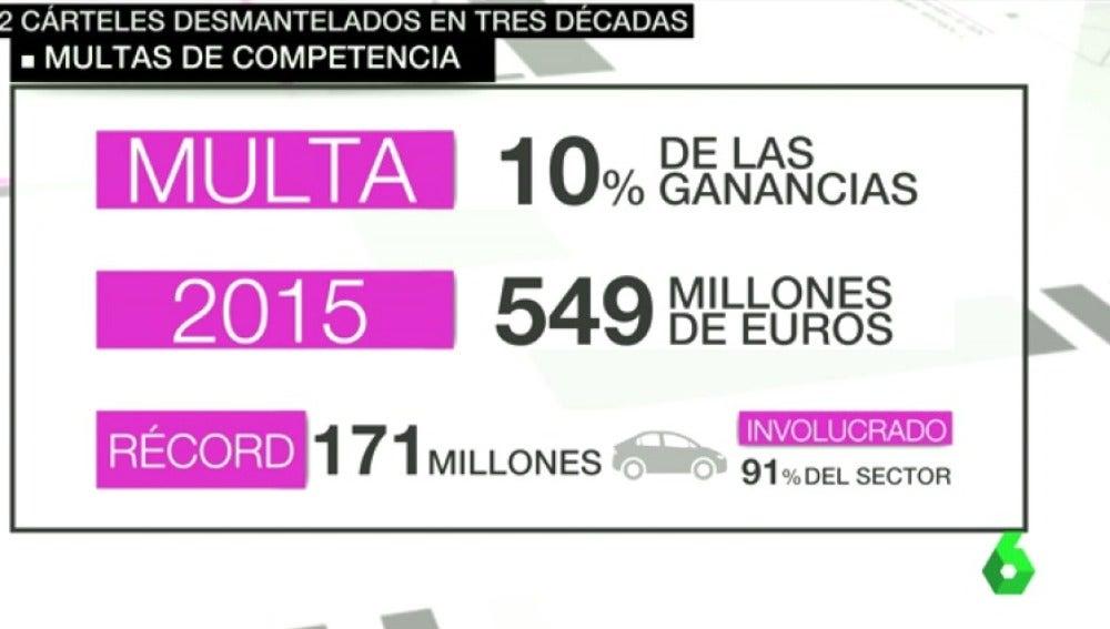 Desde seguros a gasolina: las empresas españolas acuerdan pactar precios y perjudicar al consumidor