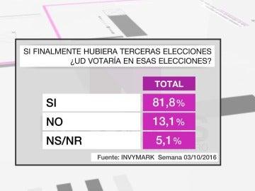 La mayoría de los españoles (81,8%) sigue dispuesta a votar en unas terceras elecciones