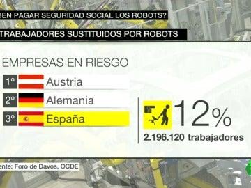 Frame 37.645963 de: robots y seguridad social
