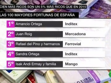 Frame 65.238564 de: Amancio Ortega aumenta su fortuna hasta los 71.000 millones de euros y se mantiene como el más rico de España
