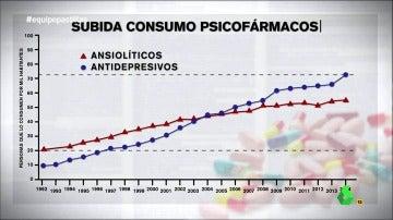 Frame 12.324762 de: España, a la cabeza de Europa en el consumo de psicofármacos con un índice de personas afectadas relativamente bajo