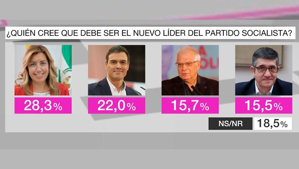 Barómetro de laSexta sobre el PSOE