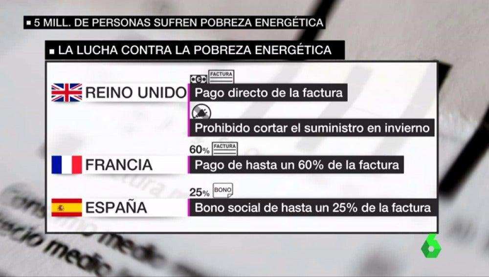 Frame 49.139028 de: pobreza energetica