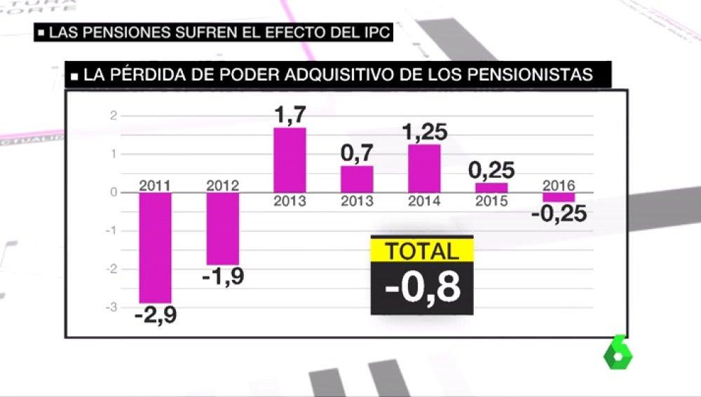 Frame 50.21095 de: pensionistas