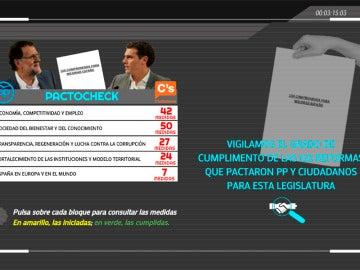 Pactocheck: ponemos la lupa sobre el pacto entre PP y Ciudadanos