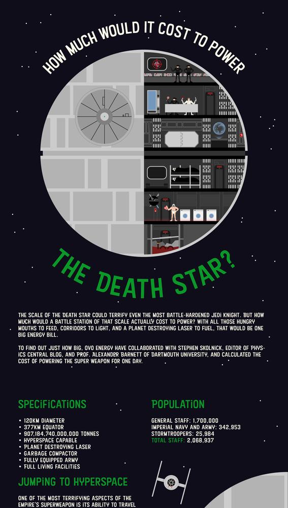 Cuánto cuesta arrancar un día la Estrella de la Muerte