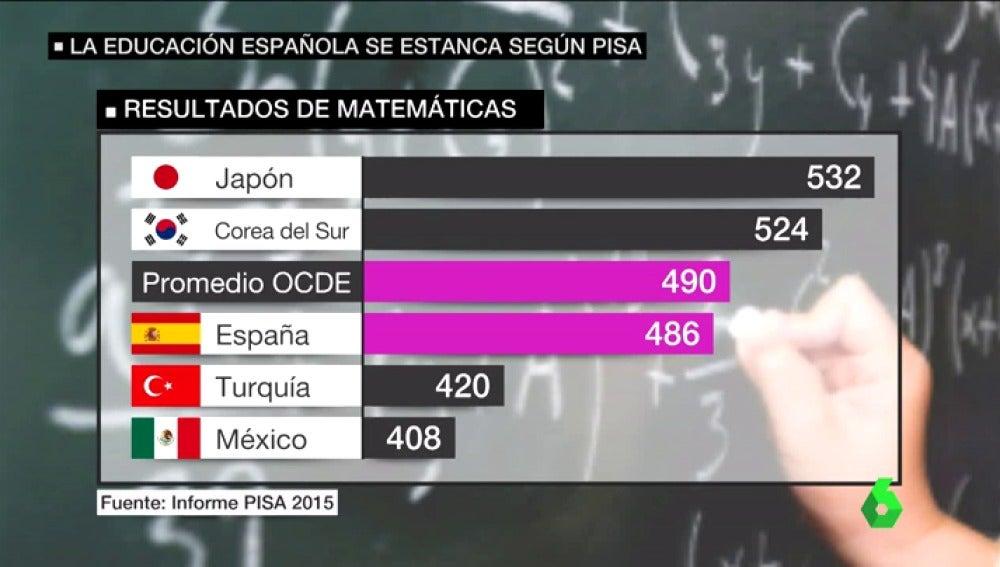 Frame 25.639634 de: España supera, por primera vez, la media de la OCDE en Lectura pero se estanca en Matemáticas y Ciencias