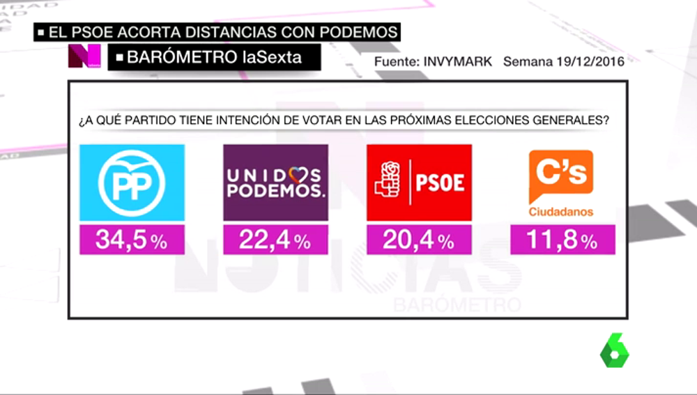 Frame 54.372702 de: El PSOE sube medio punto en intención de voto pero sigue como tercera fuerza política