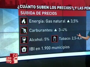 Lorena Baeza analiza la subida de precios