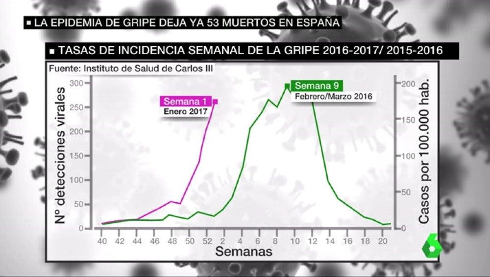 Frame 33.948268 de: muertos gripe