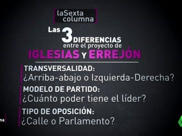 Frame 20.583333 de: El modelo de partido, el tipo de oposición, la transversalidad… las diferencias entre el proyecto de Iglesias y el de Errejón