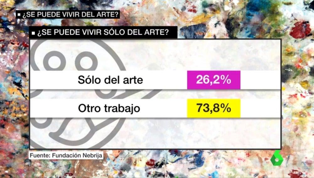 Frame 41.687222 de: vivir del arte