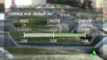 Frame 192.541969 de: Si un productor vende a 3,5 euros el kilo de calabacín, ¿dónde va el resto de los 6 euros que nos costó al consumidor?