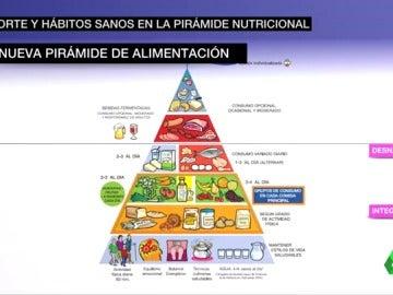 La nueva pirámide de la alimentación