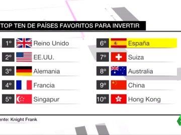 Frame 37.025732 de: España se convierte en el sexto país del mundo donde las grandes fortunas invierten en vivienda
