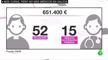 El coste de mantener al personal religioso en hospitales de Galicia