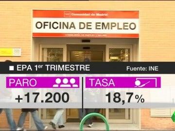 Frame 4.159774 de: Sube el paro en 17.200 personas en el primer trimestre de 2017 hasta los 4.225.000 desempleados