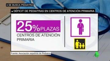 Frame 33.33123 de: pediatras