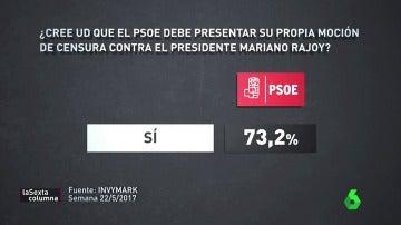 Frame 76.648756 de: Las nuevas cuentas de Pedro Sánchez: ¿qué opinan la militancia y los otros partidos del futuro de España con el nuevo PSOE?