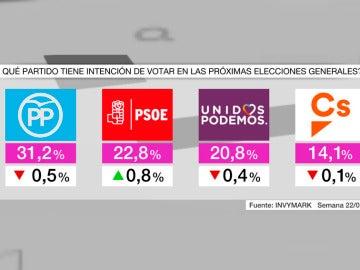 Barómetro de laSexta en intención de voto tras las primarias del PSOE