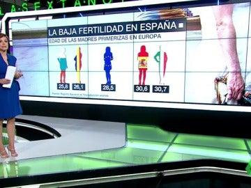 España está a la cola de Europa en fertilidad