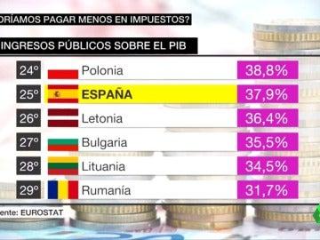 ¿Se podrían pagar menos impuestos en España y a la vez mantener lo que queda del Estado del bienestar?