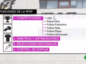 ¿Qué pasará con la Federación y el fútbol español tras la detención de Villar?