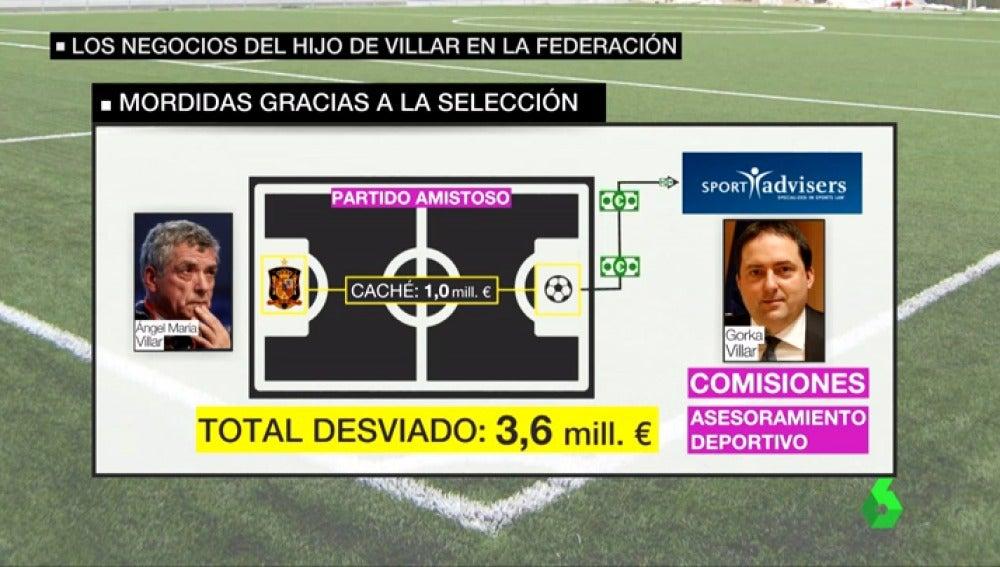 Los negocios del hijo de Villar en la Federación: así se aprovechó de los amistosos de la Selección