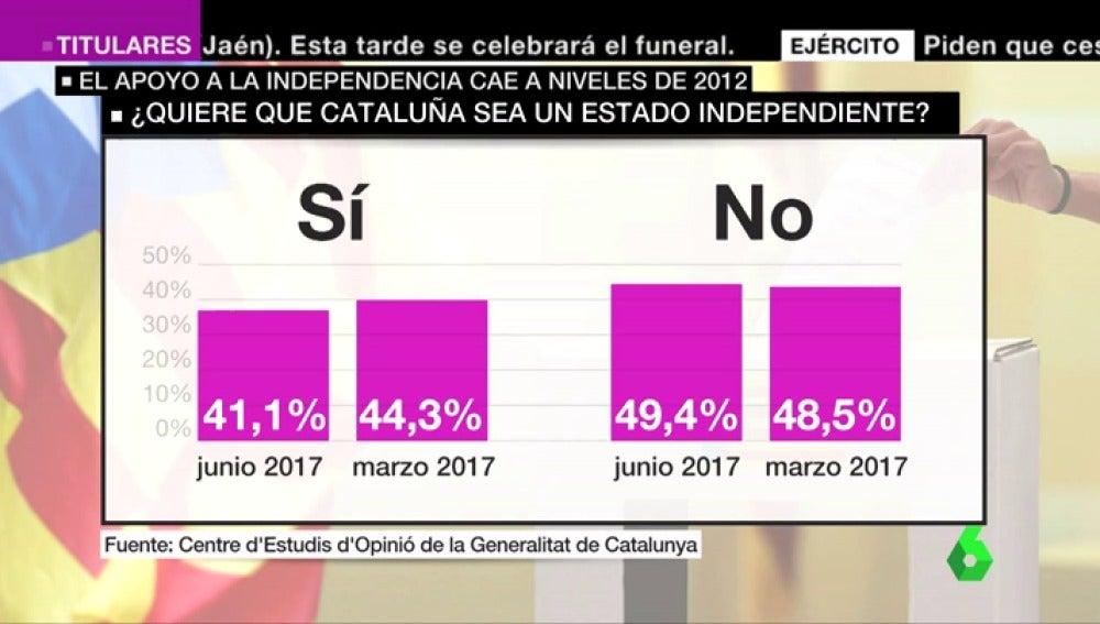 Cae el apoyo a la independencia: un 49,4% de catalanes la rechaza y un 41,1% la avala